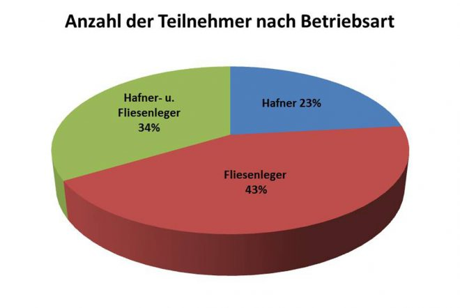 Die Teilnehmer an der Erhebung nach Betriebsarten: Die größte Gruppe sind die Fliesenleger mit 43 %.