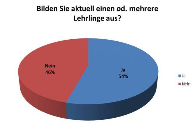 Abb. 2: Mehr als die Hälfte der Befragten bildet derzeit einen od. mehrere Lehrlinge aus.